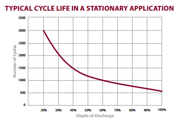 battery cycles chart