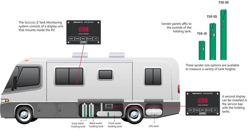 seelevel ii diagram