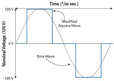 sine wave vs. square wave